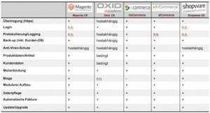 Auswahlkriterien: Open-Source Shop System